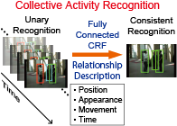 Consistent collective activity recognition with fully connected CRFs