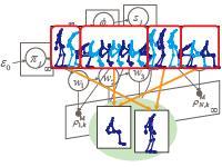 大量データからの全自動運動モデリング