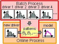 Driver behavior modeling from multiple drivers' data