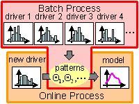 協調学習による運転行動モデリング