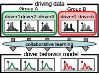 Driver behavior modeling based on Bayesian collaborative learning