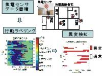 長期蓄積センサデータの解析に基づく 生活パターン把握と異変検知手法の開発