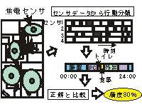焦電センサを用いた住居内行動分類システムにおける最適センサ配置法