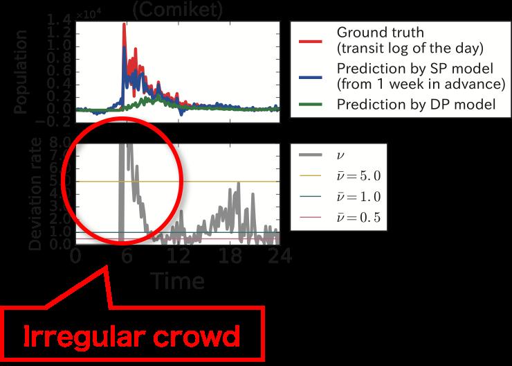 Shimosaka Research Group – Irregularity prediction based on