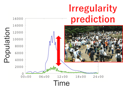 乗り換えデータに基づく都市異常予測