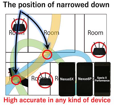 機種依存性の低い特徴量を用いた屋内測位手法
