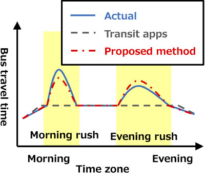 運行データを用いた乗換案内アプリのための路線バス所要時間推定手法
