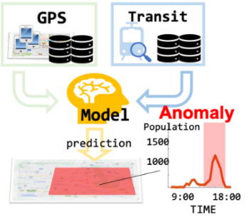 Predicting anomalous crowds with anomaly score-matching-based regression using transit search logs and GPS mobility logs