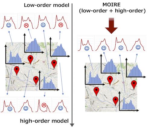 Multi-Task Multi-Order Poisson Regression for urban dynamics prediction