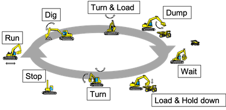 Construction vehicle activity recognition based on sensor data