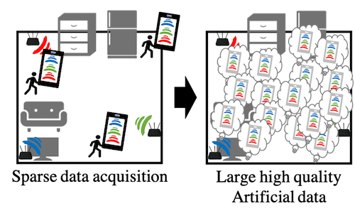 Robustifying Wi-Fi localization by Between-Location data augmentation