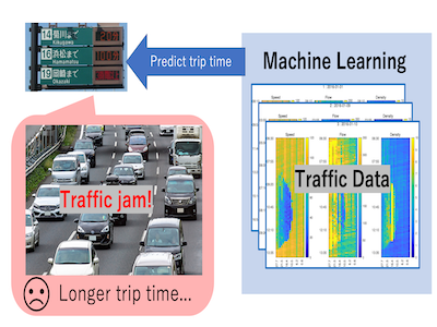 高速道路上の車両速度分布予測